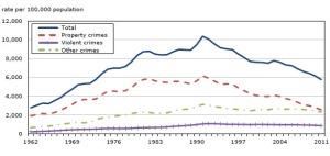 Crime Rates 2011